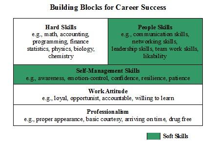 Building Blocks for Career Success
