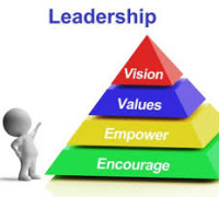 list of leadership skills